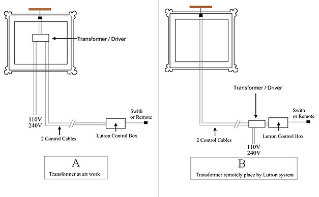 transformer driver dimming lutron dali picture lights